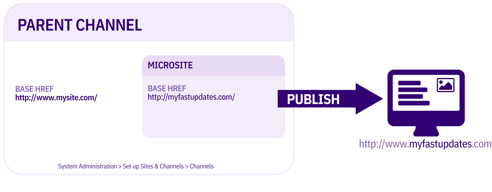 Diagram showing Fully Formed Microsite Different URL publish