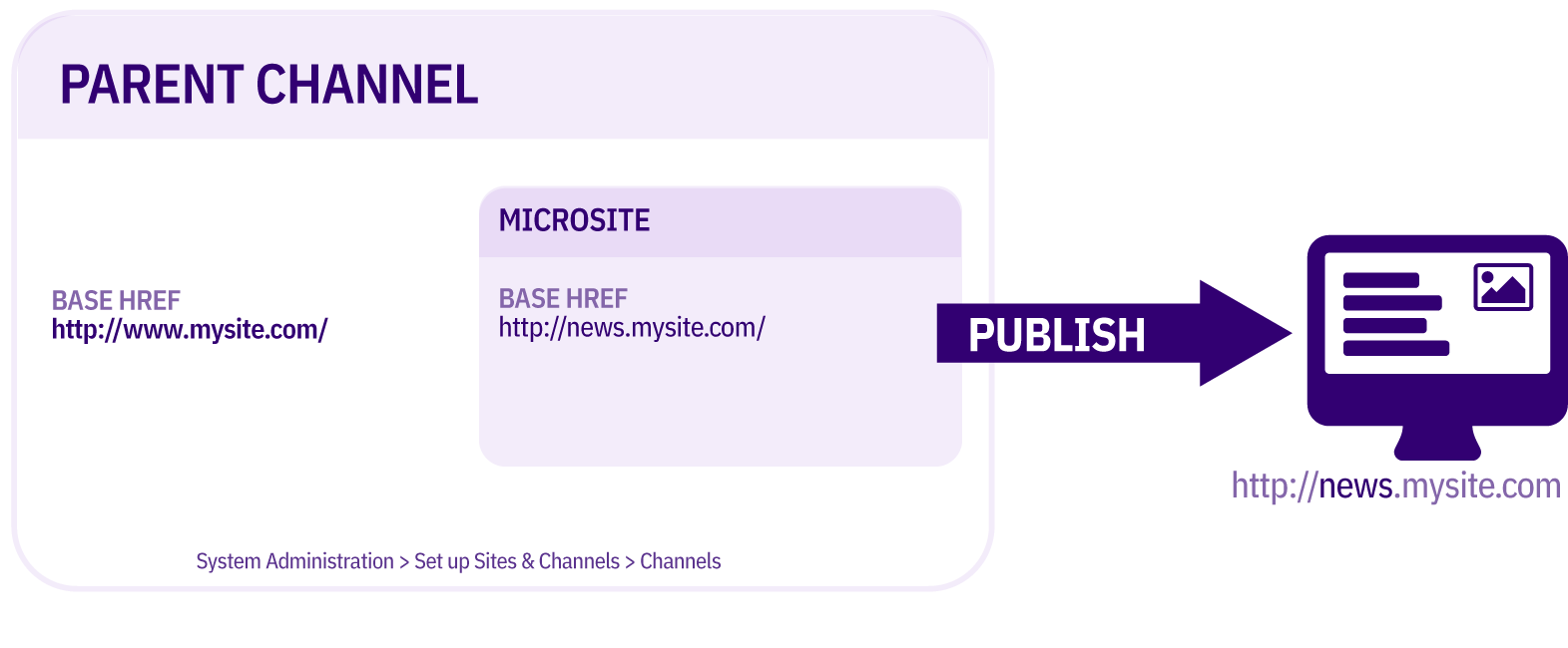 Diagram showing Fully Formed Microsite Subdomain publish