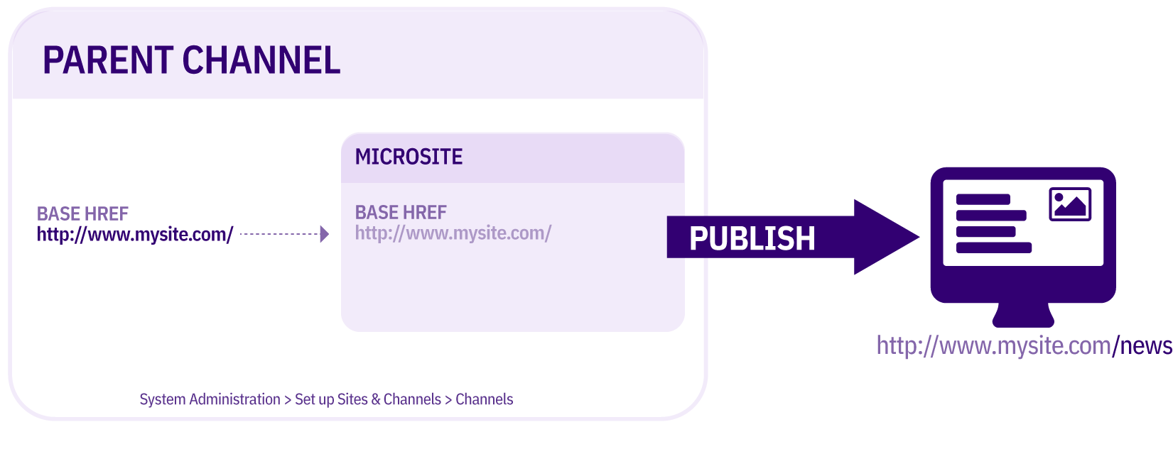 Diagram of Symbolic Microsite publish