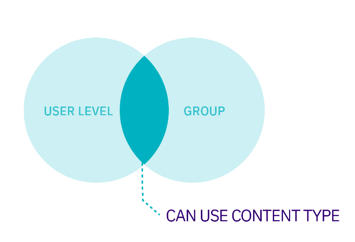 Venn diagram showing the intersection of User Leve Group membership that permits Content Type use