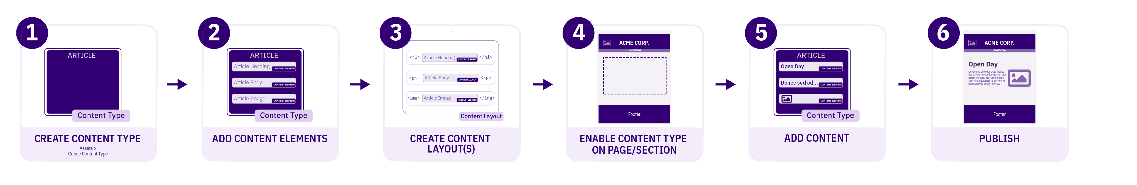 Diagram detailing the process when creating a Content Type