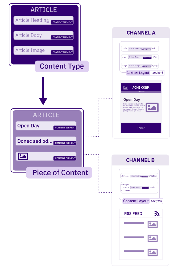Diagram illustrating how a single Content Type is used to Publish content to multiple Channels
