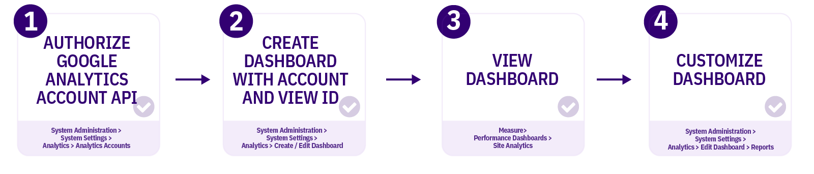 Diagram showing the steps that will be covered when creating a dashboard