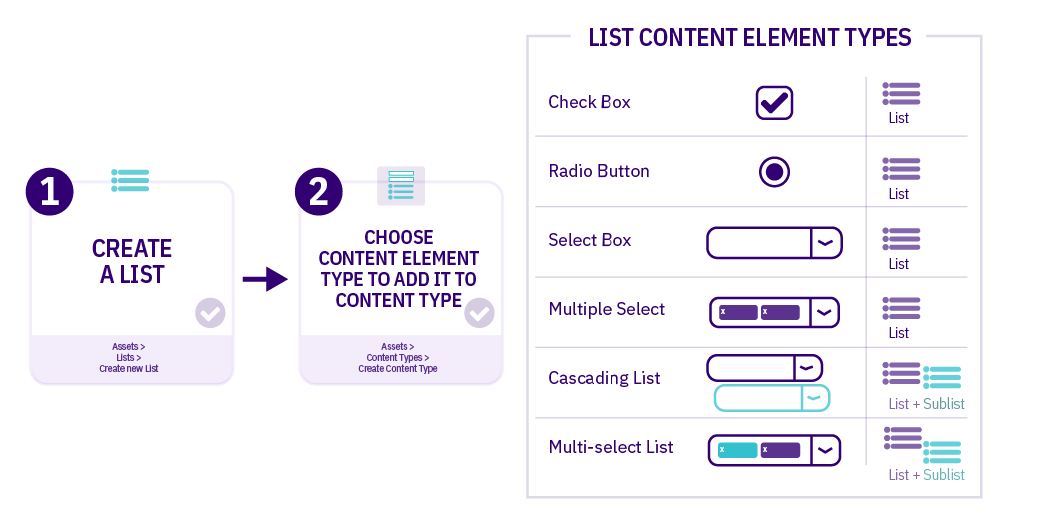 Diagram illustrating the steps required to set up a List and the different Content Type Elements that can be used with Lists