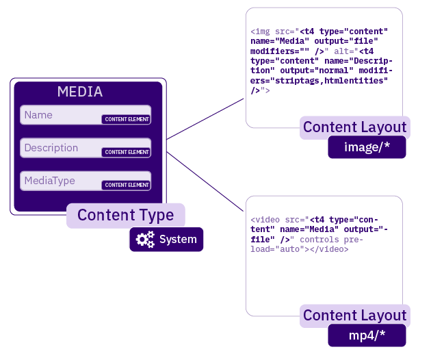 Diagram illustrating the relationship between a Media Content Type and Media Content Layouts