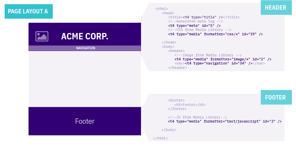 Diagram showing how Header and Footer parts of a Page Layout are laid out