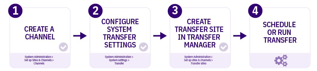 Diagram of the 4 steps required to set up Transfer to Live