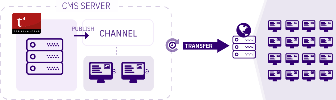 Diagram detailing the Transfer to Live process